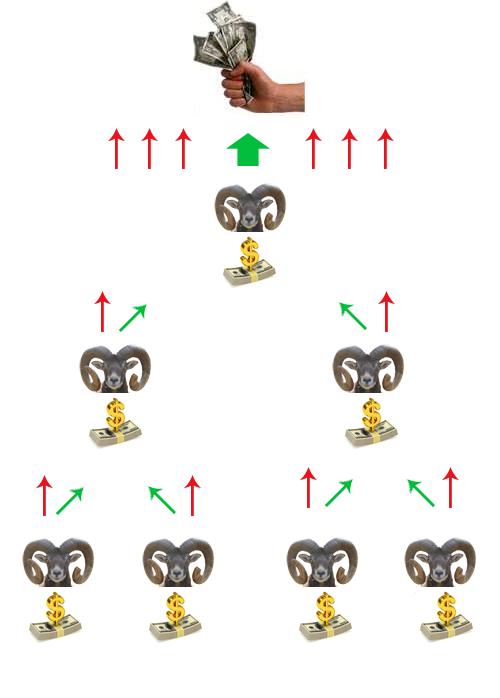 подобная финансовая схема